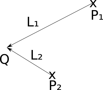 Figure 3-1: A point light at Q. The \vec{\mathsf{L}} vector is different for every point P.