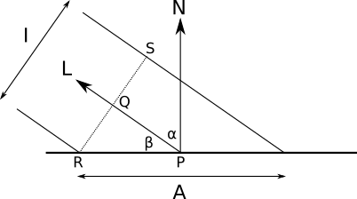 Figure 3-4: The vectors and angles involved in the diffuse reflection calculations