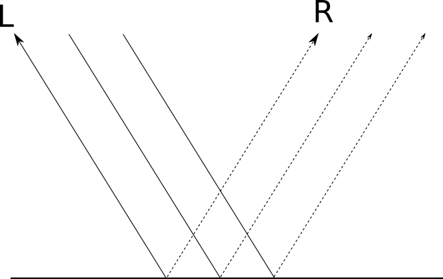 Figure 3-9: Rays of light reflected by a mirror