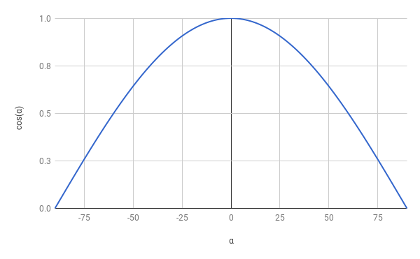 Figure 3-12: The graph of cos(\boldsymbol{\alpha}).
