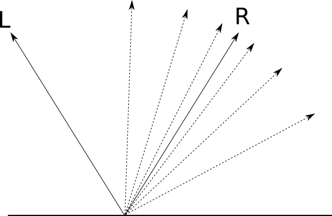Figure 3-10: For surfaces that aren't perfectly polished, the closer a direction is to \vec{\mathsf{R}}, the more rays of light are reflected in that direction.
