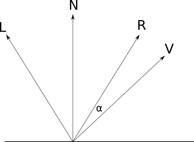 Figure 3-11: The vectors and angles involved in the specular reflection calculation