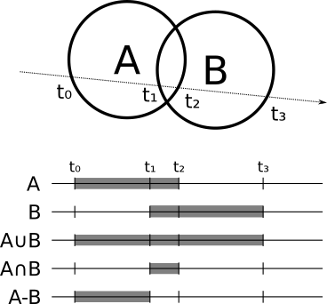 Figure 5-4: Union, intersection, and subtraction of two spheres