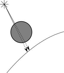 Figure 5-2: Points that are close together are likely to be in the shadow of the same object.