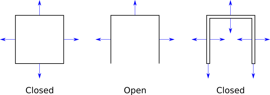 Figure 12-10: Some examples of open and closed objects