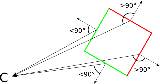 Figure 12-9: The angle between the view vector and the normal vector of a triangle lets us classify it as front- facing or back-facing.