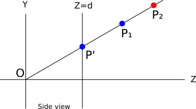 Figure 12-3: Both P1 and P2 project to the same P' on the canvas. Because P1 is closer to the camera than P2, we want to paint P' the color of P1.