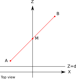 Figure 12-5: A line segment AB and its midpoint M