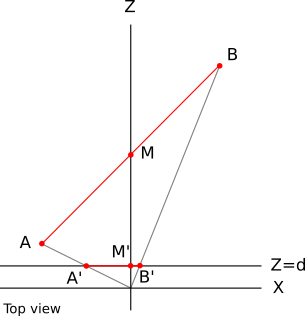 Figure 12-6: The points A, B, and M projected onto the projection plane