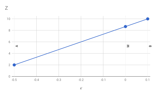 Figure 12-7: The values of Az and Bz for Ax' and Bx' define a linear function z = f(x').