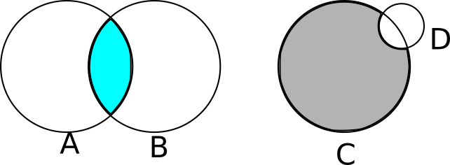 Figure 5-3: Constructive solid geometry in action. A \cap B gives us a lens. C – D gives us the Death Star.