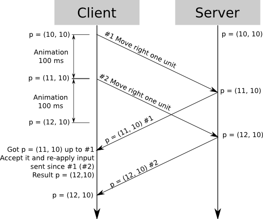 Client-side prediction + server reconciliation.